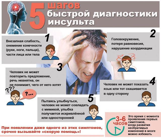 симптомы, которые предшествуют инсульту