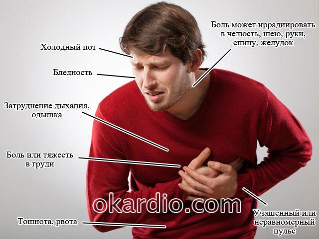 симптомы микроинфаркта у мужчин