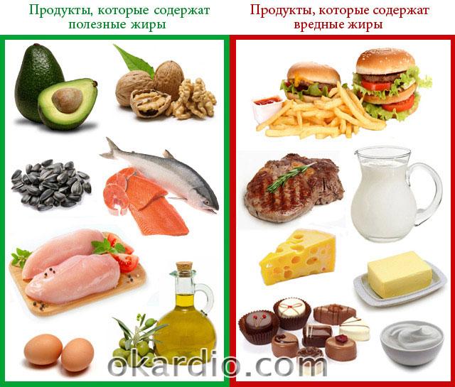 продукты, которые содержат полезные и вредные жиры