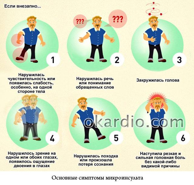 основные симптомы микроинсульта