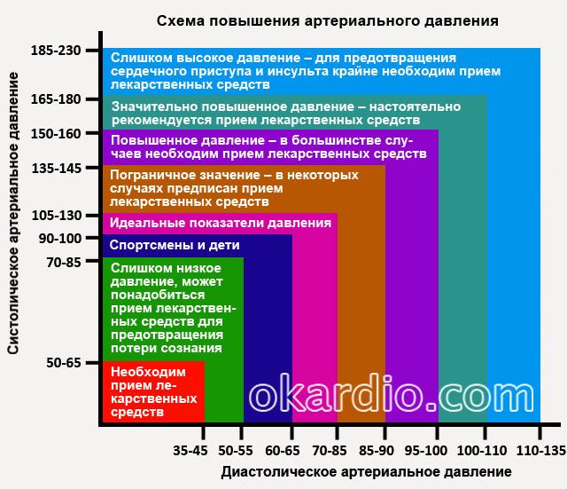 схема повышения артериального давления