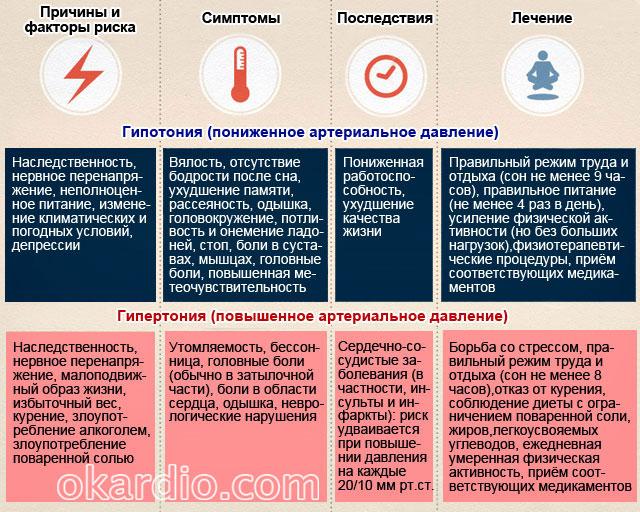 причины, симптомы, последствия и лечение нарушений артериального давления