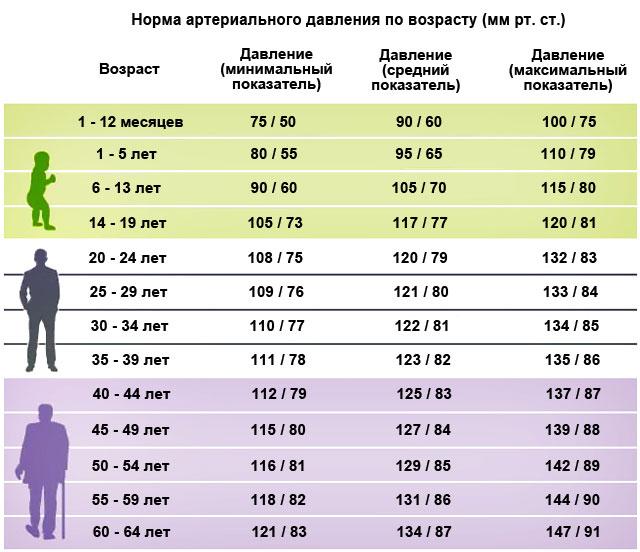 Тахикардия при нормальном давлении - Лечение гипертонии