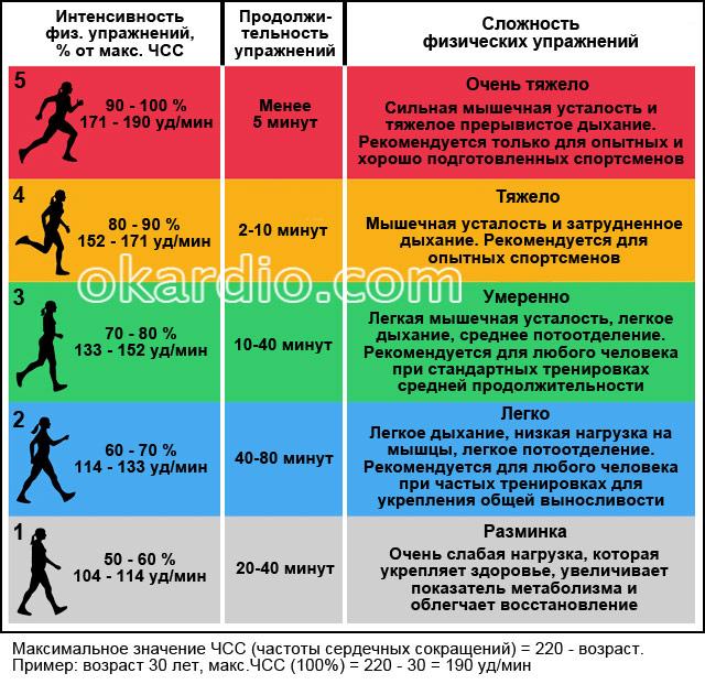 влияние сложности физических упражнений на ЧСС