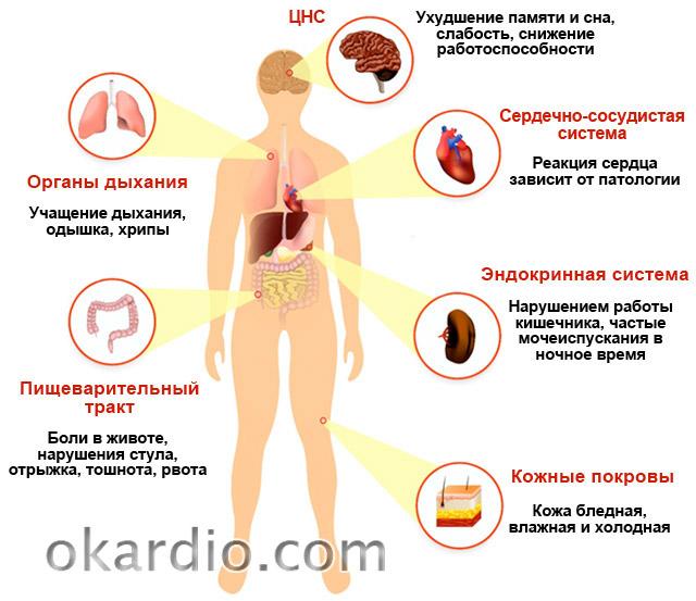 специфические симптомы понижения давления