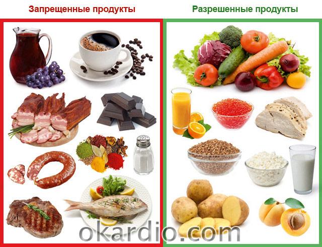 рацион питания при сердечной недостаточности