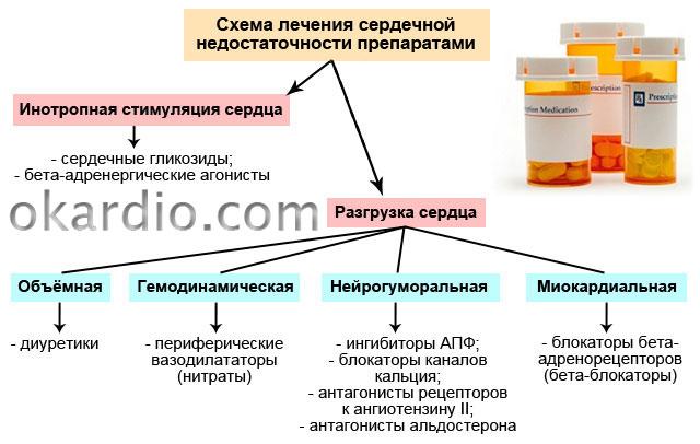 Лечение сердечной недостаточности таблетками и снятие симптомов