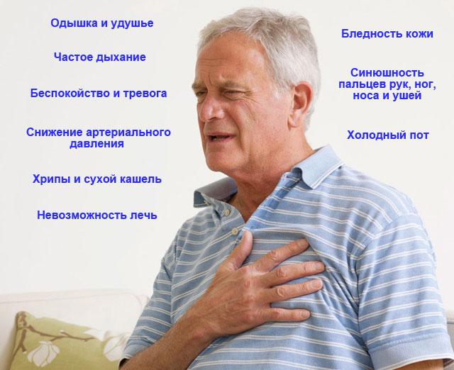 симптомы недостаточности левого желудочка