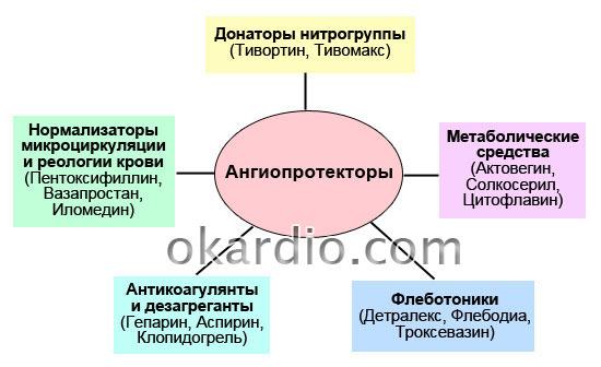 группы ангиопротекторов