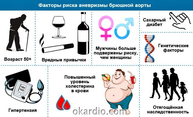 факторы риска аневризмы брюшной аорты