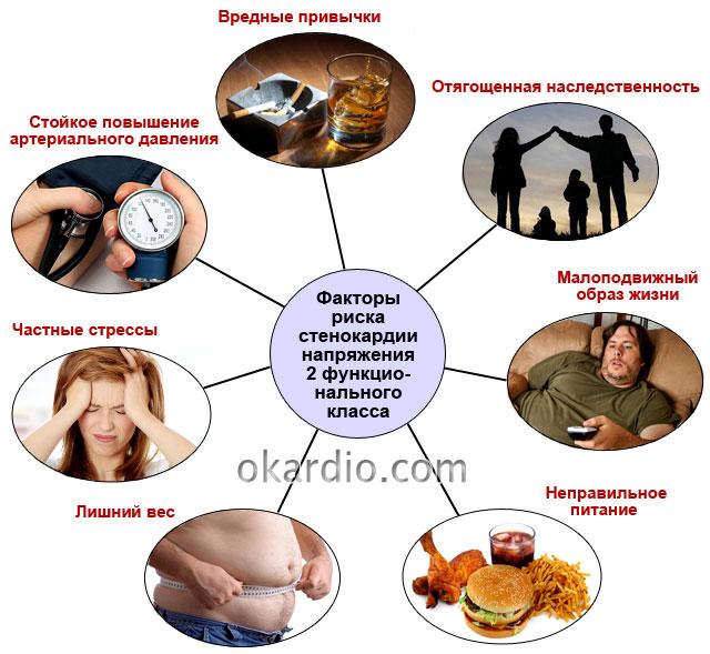 факторы риска стенокардии напряжения 2 ФК