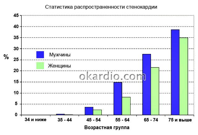 статистика распространенности стенокардии
