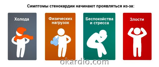 причины проявлений симптомов стенокардии