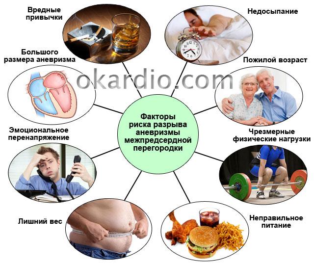 факторы риска разрыва аневризмы межпредсердной перегородки