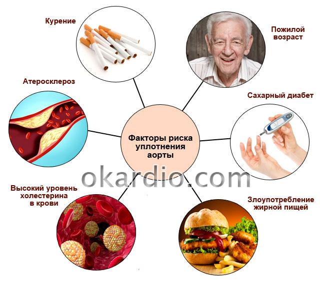 факторы риска уплотнения аорты