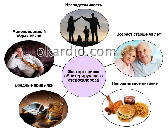 факторы риска облитерирующего атеросклероза