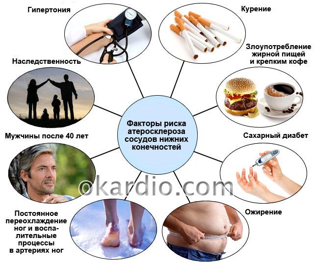 факторы риска атеросклероза сосудов нижних конечностей