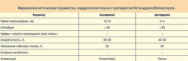 сравнительная таблица фармакокинетических параметров Метопролола и Бисопролола