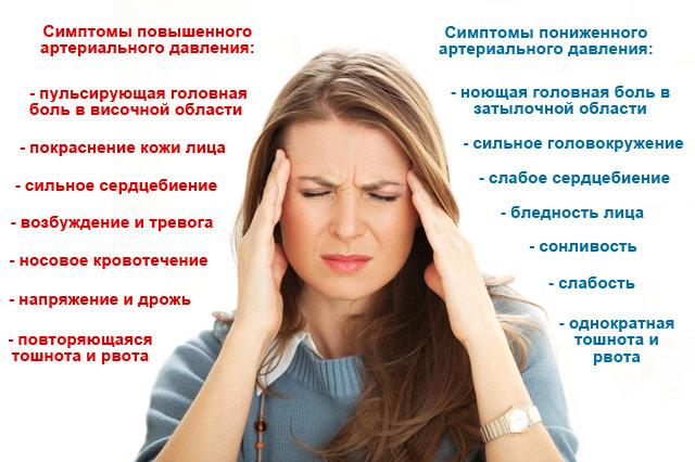 симптомы повышенного и пониженного артериального давления