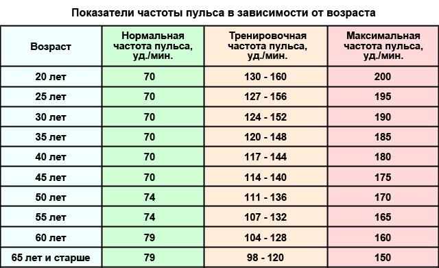 показатели частоты пульса в зависимости от возраста