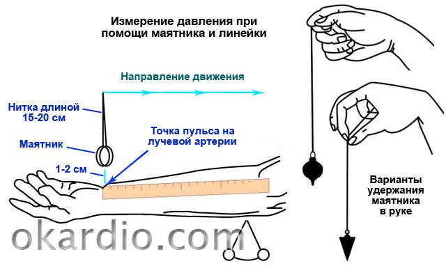 измерение давления при помощи маятника и линейки