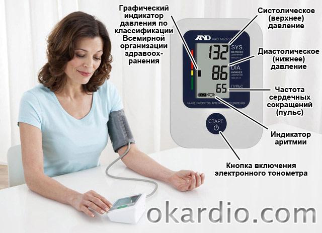 измерение артериального давления при помощи электронного тонометра