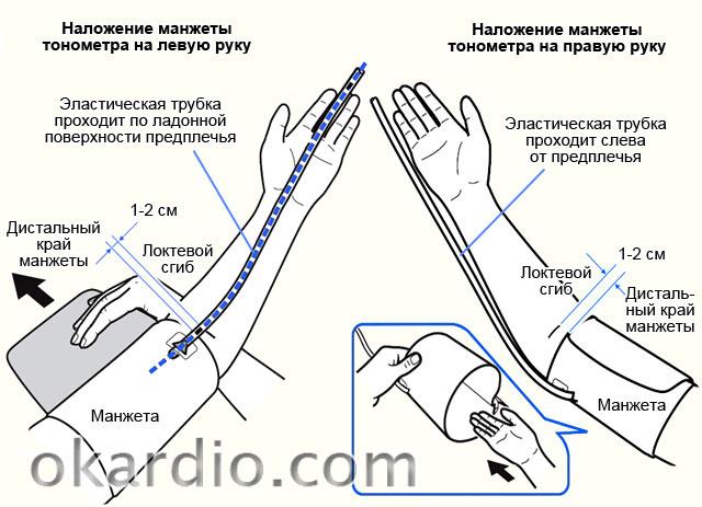 правила наложения манжеты тонометра на руку