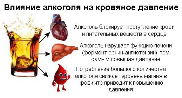 влияние алкоголя на колебания давления