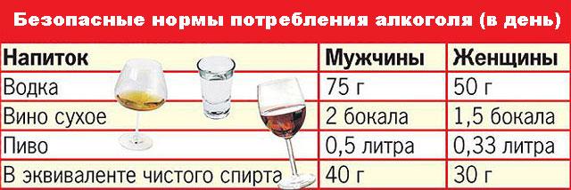 безопасные суточные дозы алкоголя для мужчин и женщин