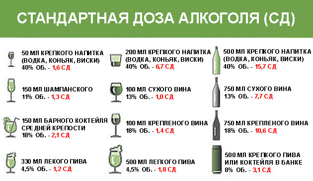 стандартная доза алкоголя в различных напитках