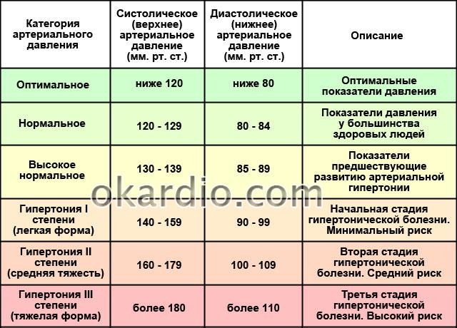 категории нормального и высокого артериального давления