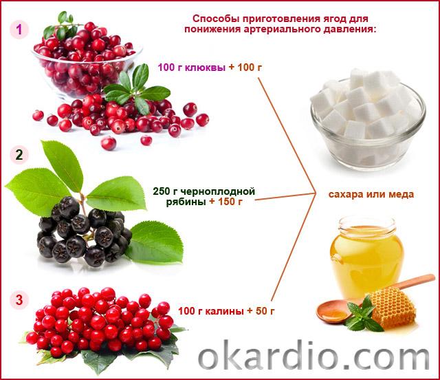 способы приготовления ягод для понижения артериального давления