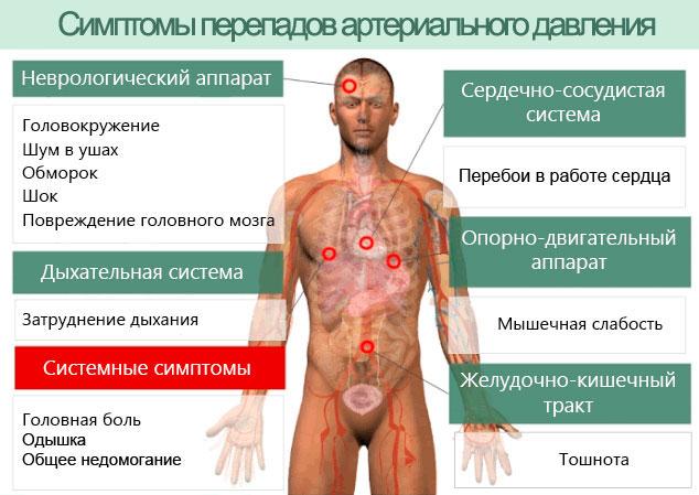 симптомы перепадов артериального давления