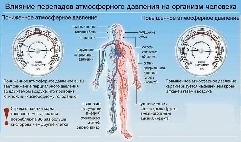 Дистония церебральных сосудов по гипертоническому типу