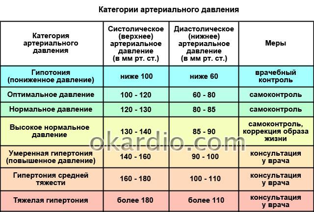 Симптомы повышенного давления: как определить признаки
