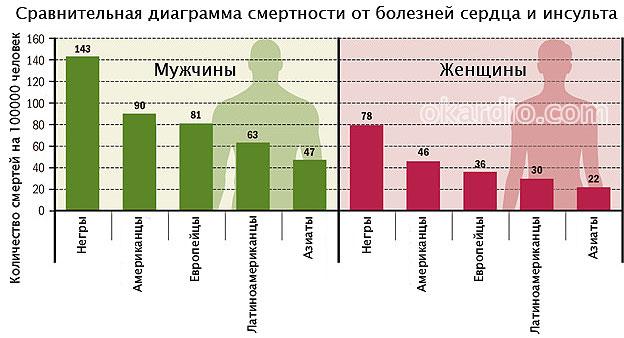 сравнительная диаграмма смертности мужчин и женщин в зависимости от расовой принадлежности