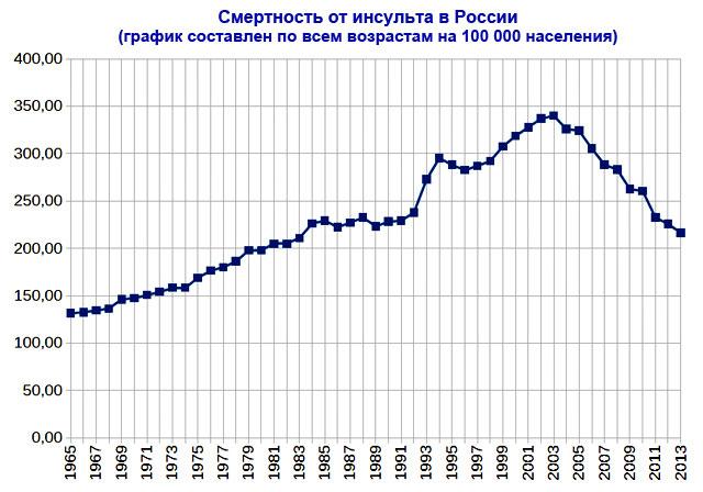 статистика смертности от инсульта в России