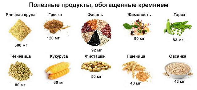 продукты, содержащие кремний