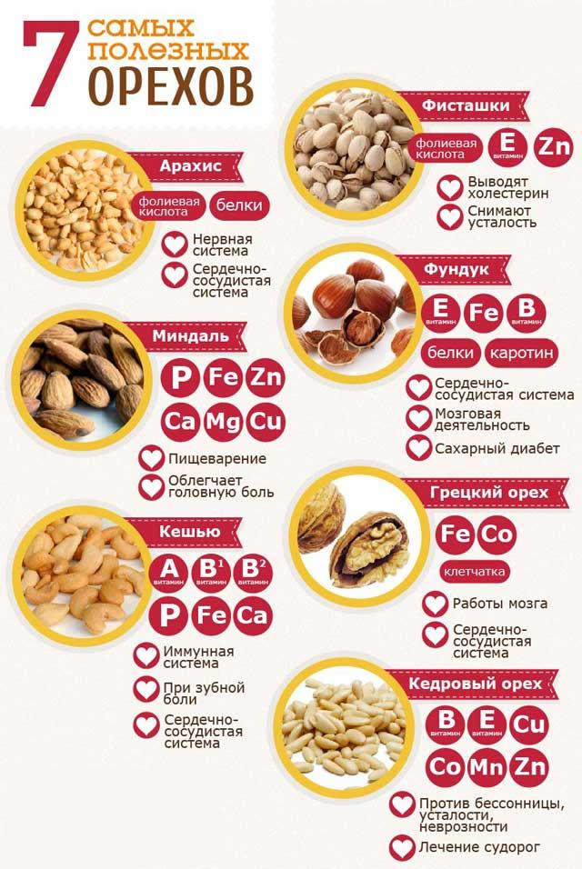 полезные вещества, содержащиеся в орехах