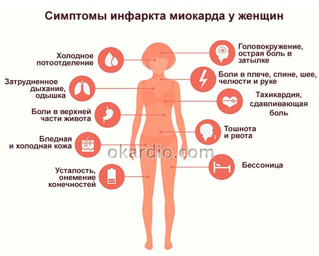 Признаки инфаркта у женщины: особенности симптомов, первая помощь
