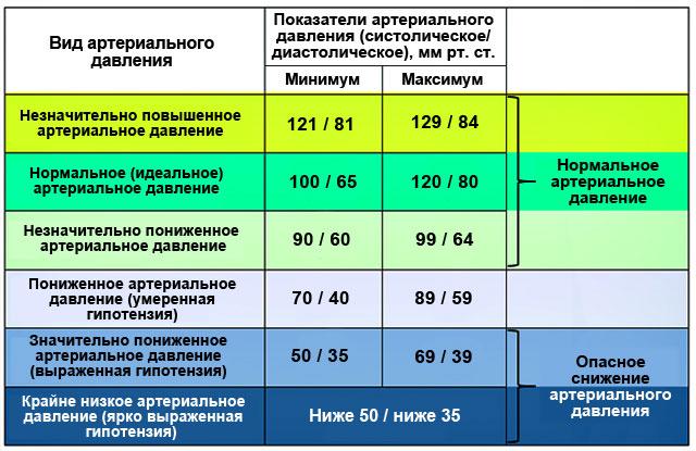показатели нормального и низкого артериального давления