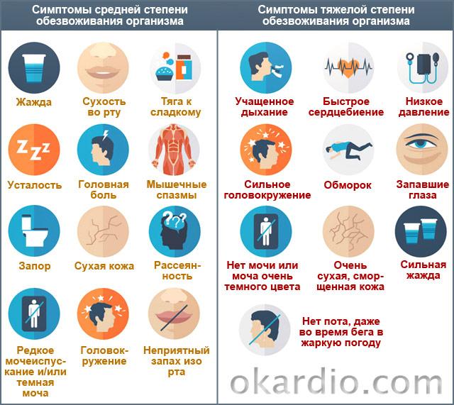 симптомы обезвоживания