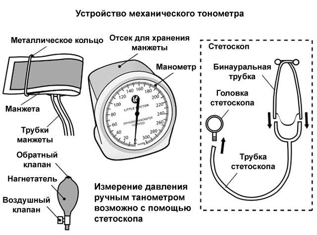 устройство ручного тонометра