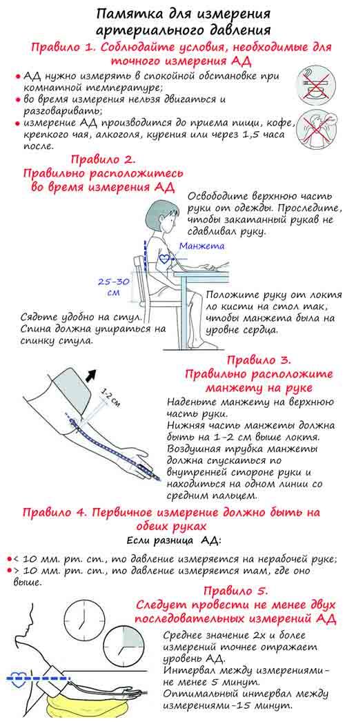 памятка по правильному измерению артериального давления при помощи ручного тонометра