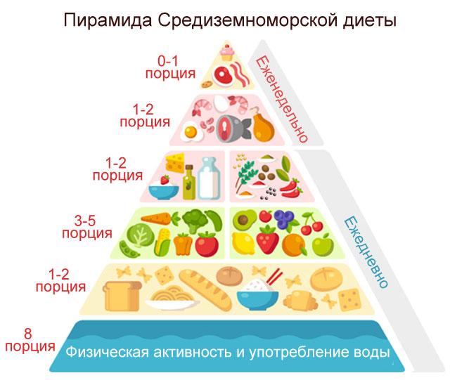 принцип средиземноморской диеты