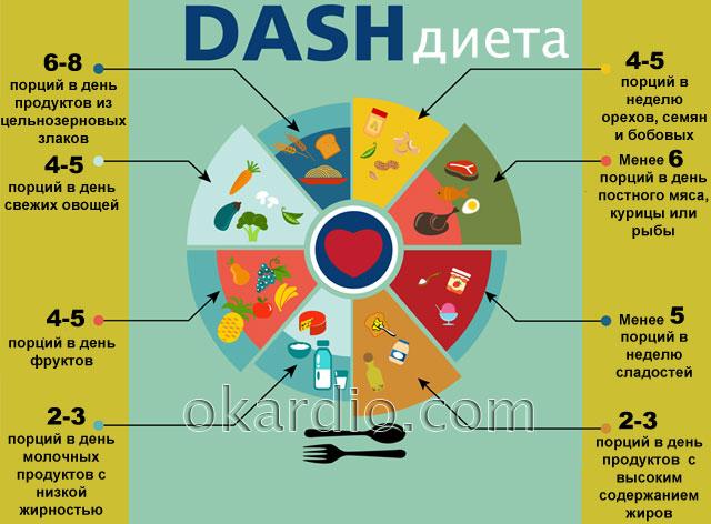 DASH-диета