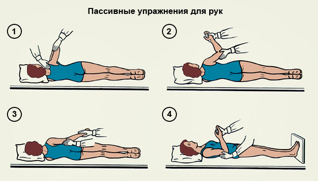пассивные упражнения для рук