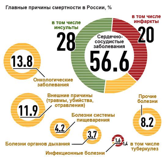 главные причины смертности в России