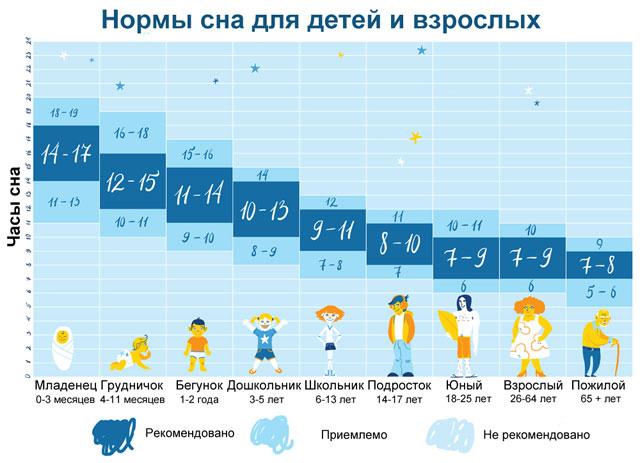 количество часов сна, достаточное для человека в разном возрасте