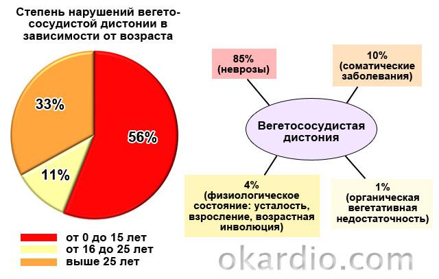статистика вегетососудистой дистонии